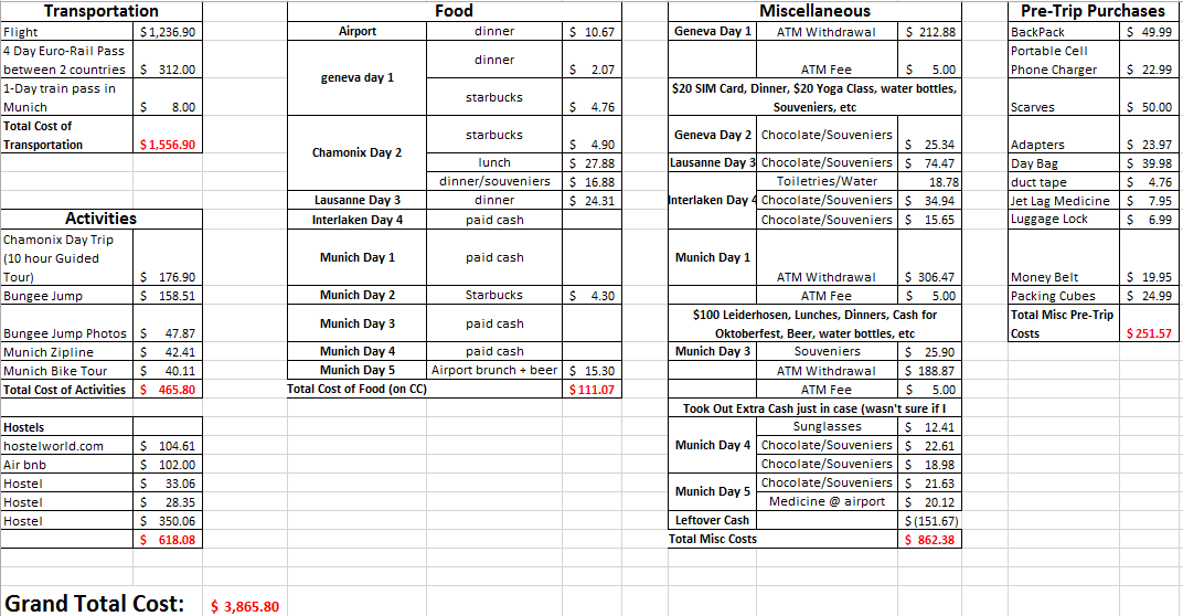 europe trip costs